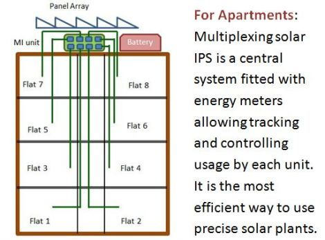 Solar IPS for Appartment